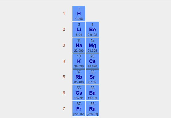 Advantiv technologies inc wafernology p r periodic table for alkali and alkaline metals urtaz Gallery